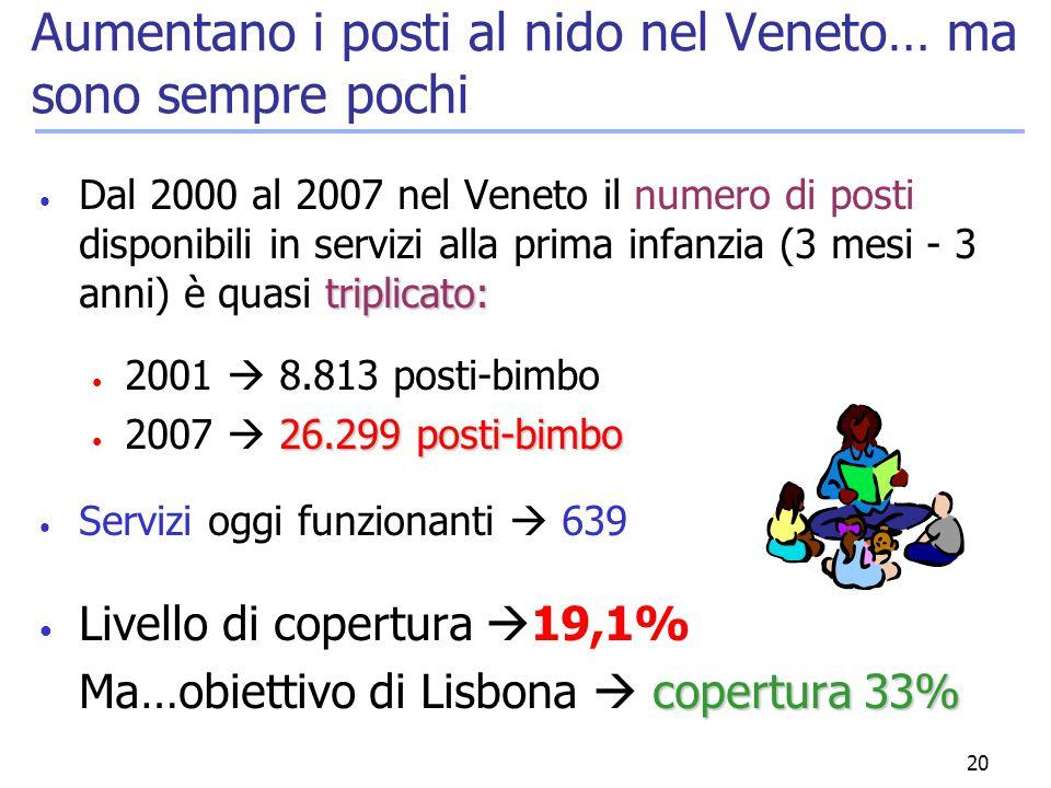 20 Aumentano i posti al nido nel Veneto… ma sono sempre pochi triplicato: Dal 2000 al 2007 nel Veneto il numero di posti disponibili in servizi alla p