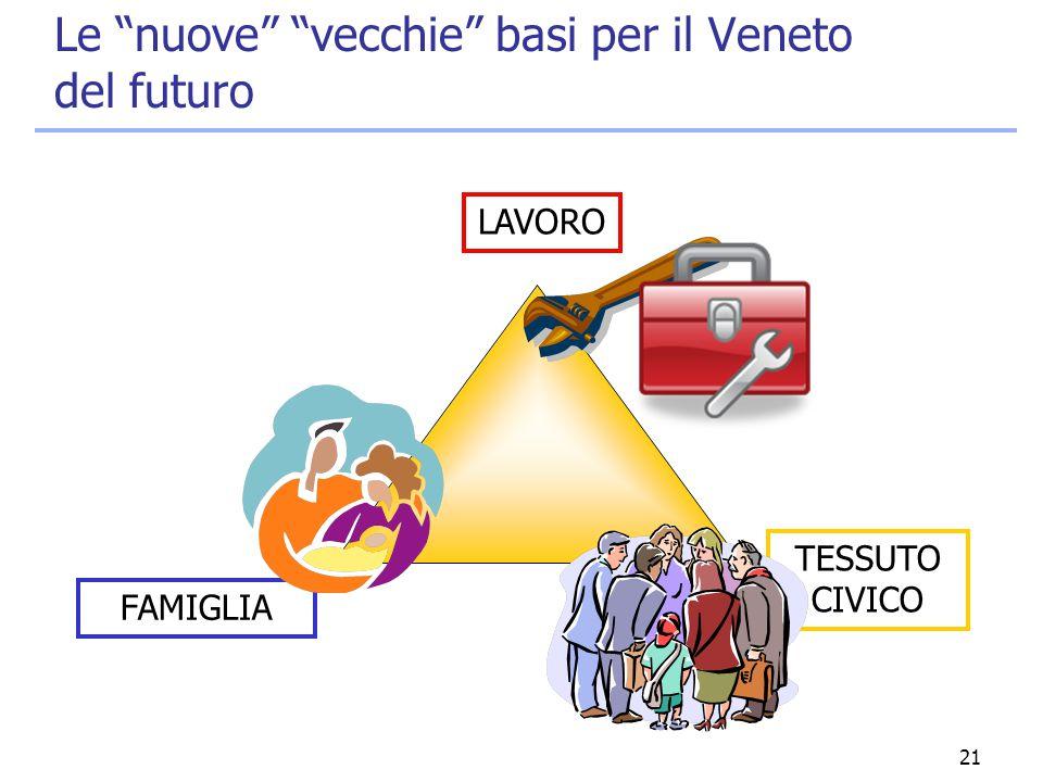 """21 Le """"nuove"""" """"vecchie"""" basi per il Veneto del futuro LAVORO FAMIGLIA TESSUTO CIVICO"""