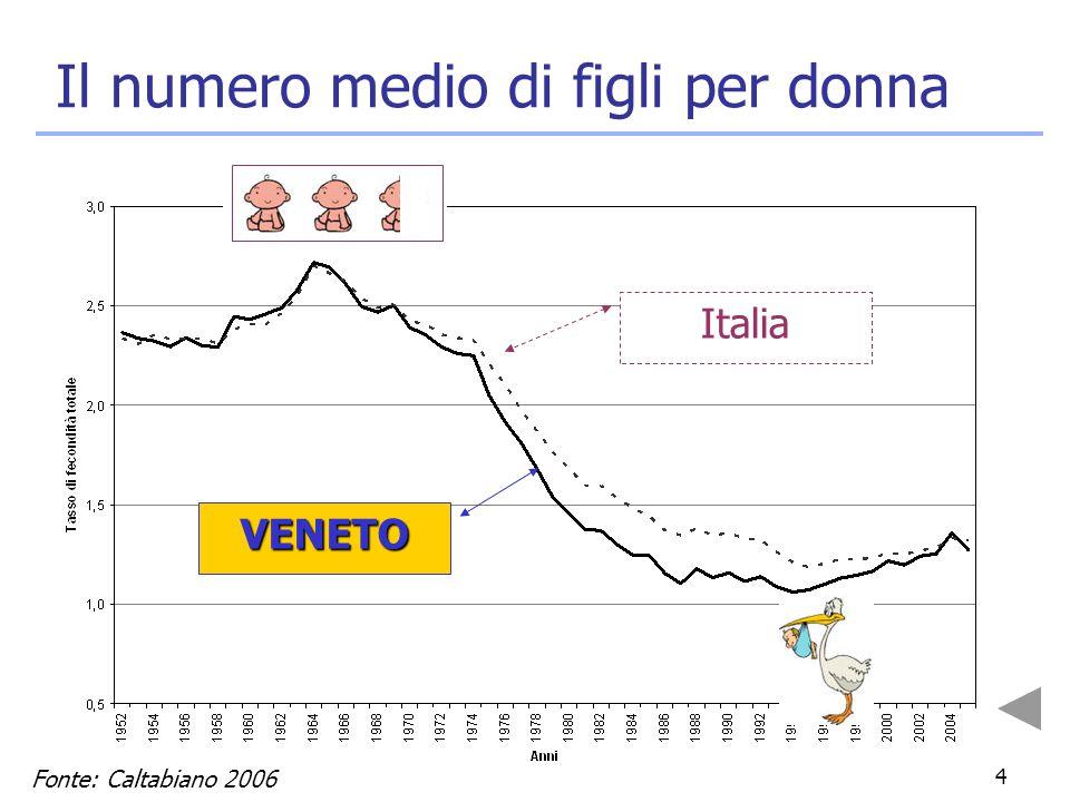 4 Il numero medio di figli per donna Fonte: Caltabiano 2006 VENETO Italia