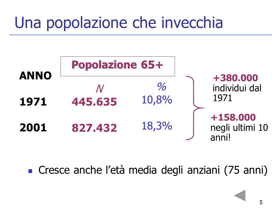 5 ANNO 1971 2001 N 445.635 827.432 % 10,8% 18,3% Una popolazione che invecchia Popolazione 65+ +380.000 individui dal 1971 +158.000 negli ultimi 10 an