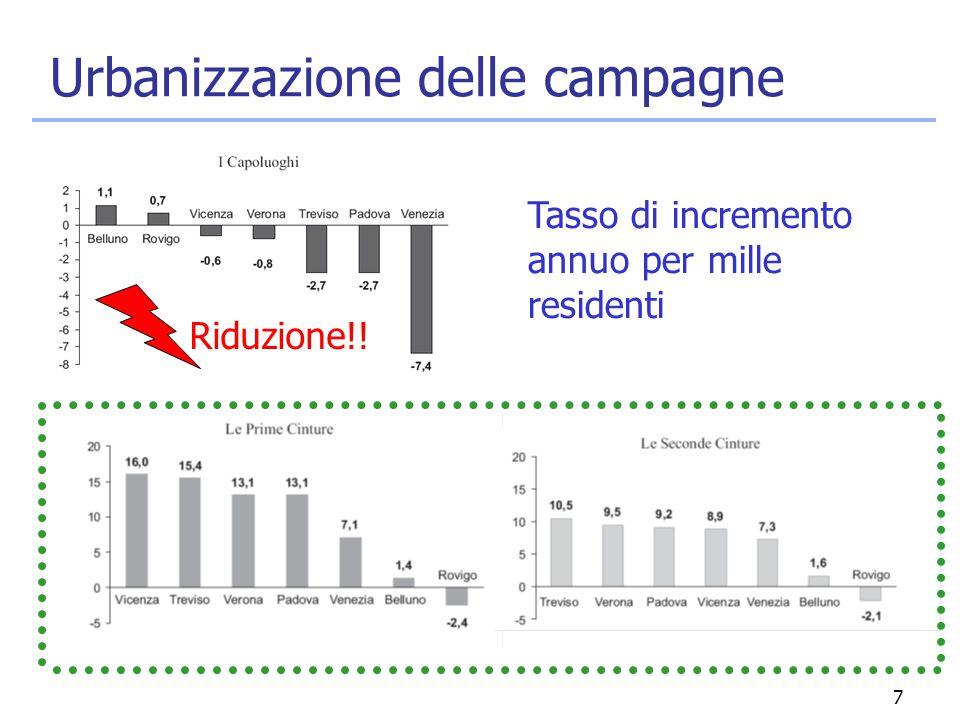 7 Urbanizzazione delle campagne Tasso di incremento annuo per mille residenti Riduzione!!