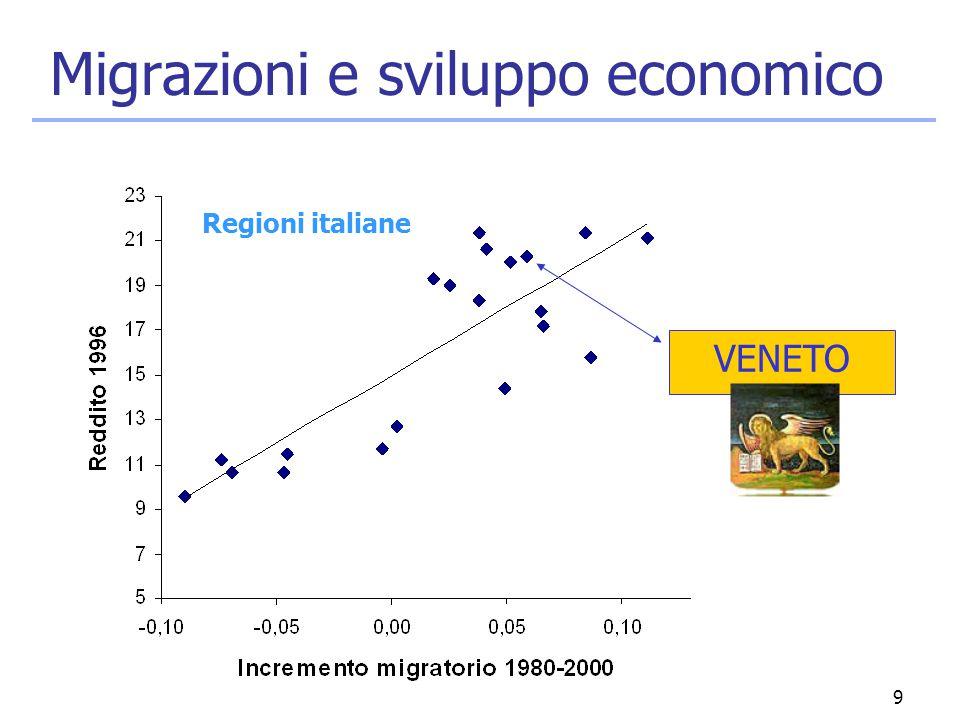 9 Migrazioni e sviluppo economico VENETO Regioni italiane