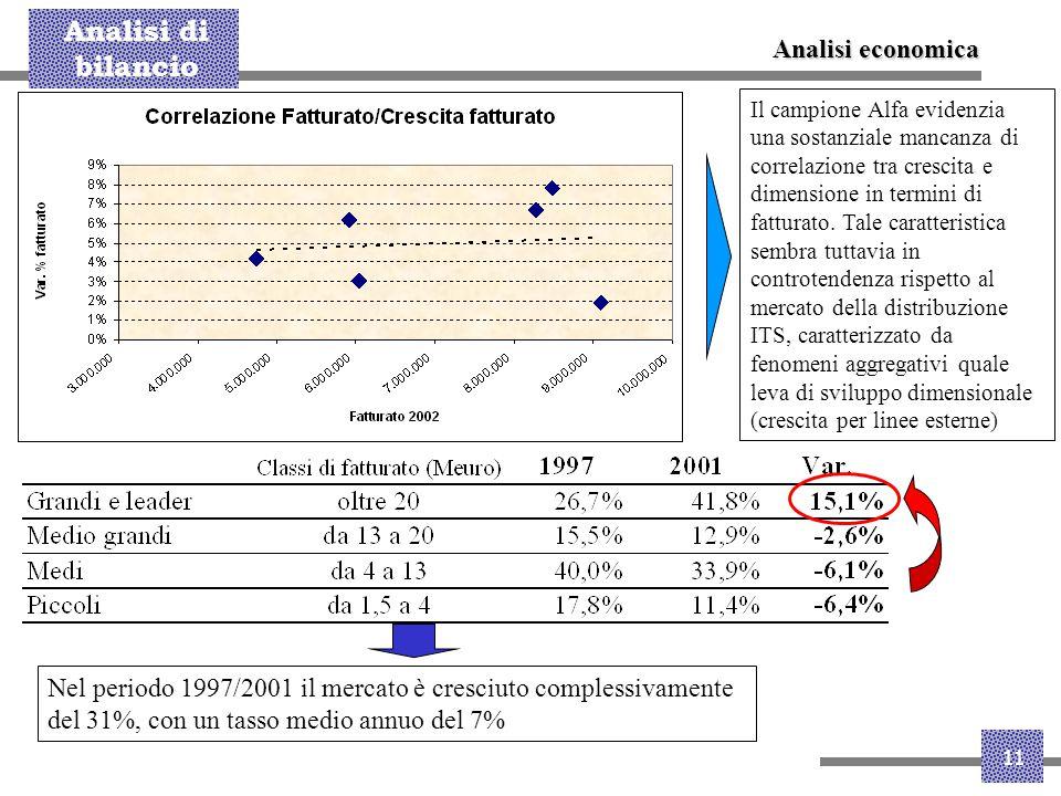 Analisi di bilancio 11 Analisi economica Il campione Alfa evidenzia una sostanziale mancanza di correlazione tra crescita e dimensione in termini di f