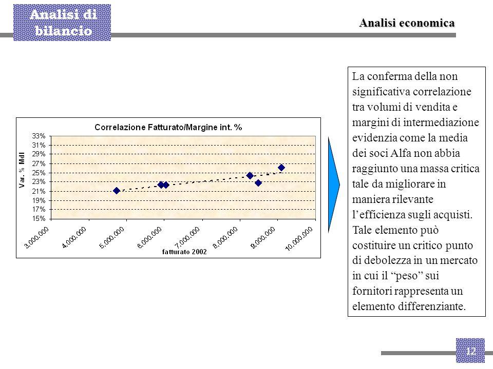 Analisi di bilancio 12 La conferma della non significativa correlazione tra volumi di vendita e margini di intermediazione evidenzia come la media dei