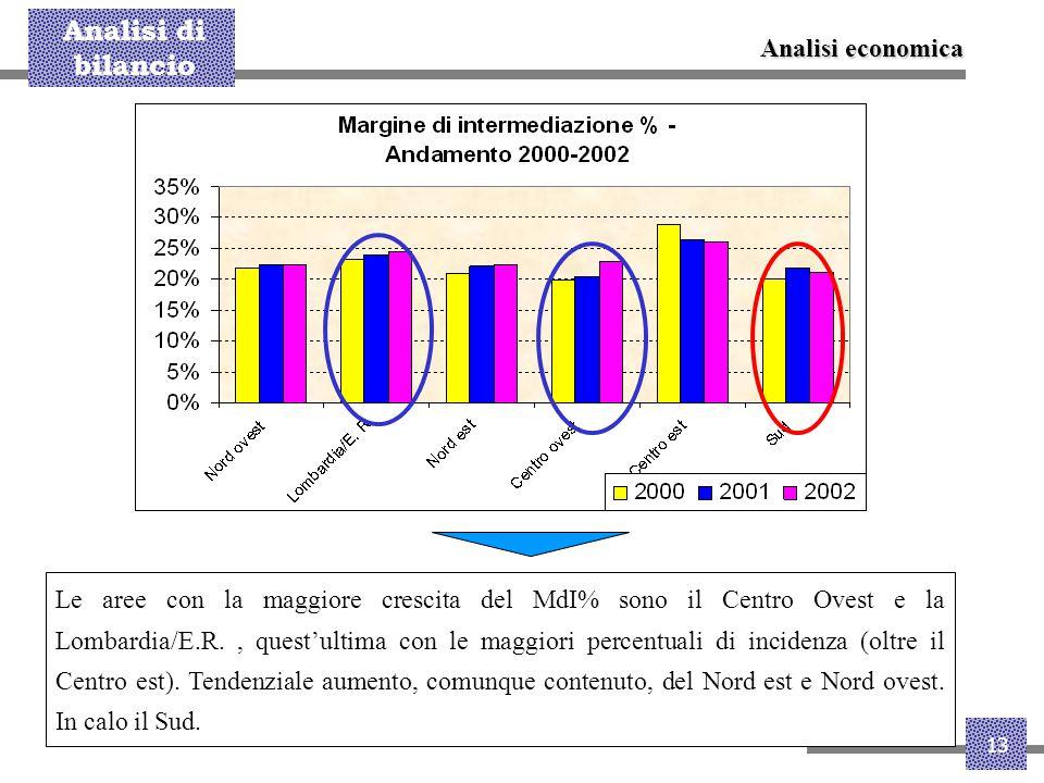 Analisi di bilancio 13 Le aree con la maggiore crescita del MdI% sono il Centro Ovest e la Lombardia/E.R., quest'ultima con le maggiori percentuali di