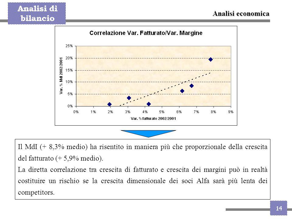 Analisi di bilancio 14 Il MdI (+ 8,3% medio) ha risentito in maniera più che proporzionale della crescita del fatturato (+ 5,9% medio). La diretta cor