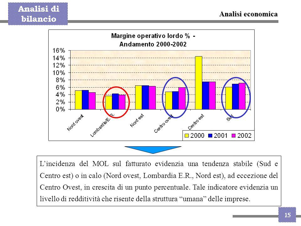 Analisi di bilancio 15 L'incidenza del MOL sul fatturato evidenzia una tendenza stabile (Sud e Centro est) o in calo (Nord ovest, Lombardia E.R., Nord