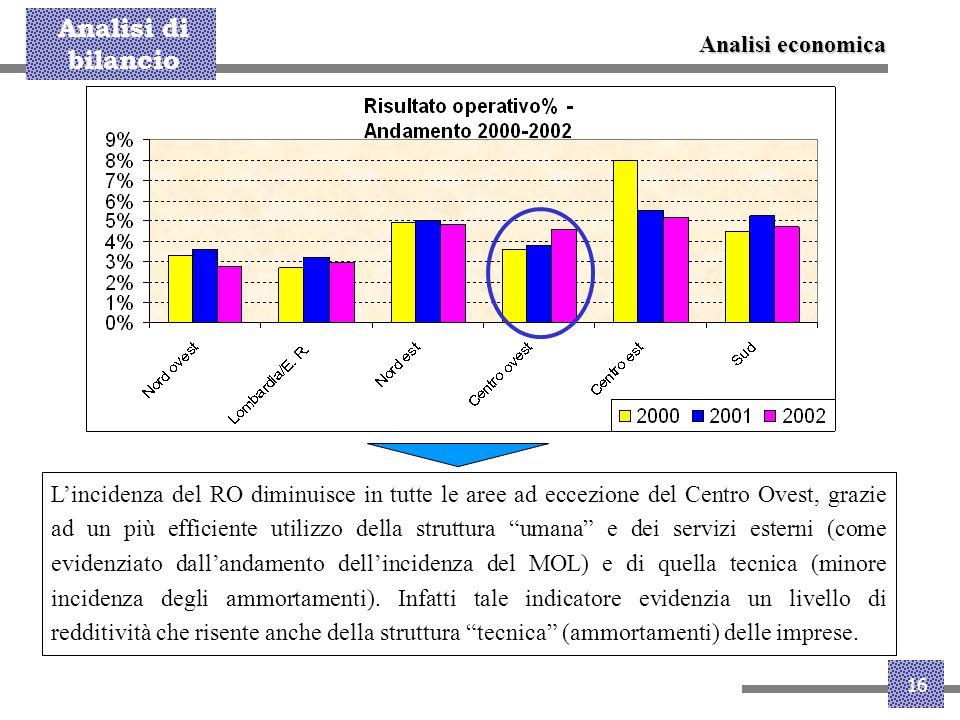 Analisi di bilancio 16 L'incidenza del RO diminuisce in tutte le aree ad eccezione del Centro Ovest, grazie ad un più efficiente utilizzo della strutt