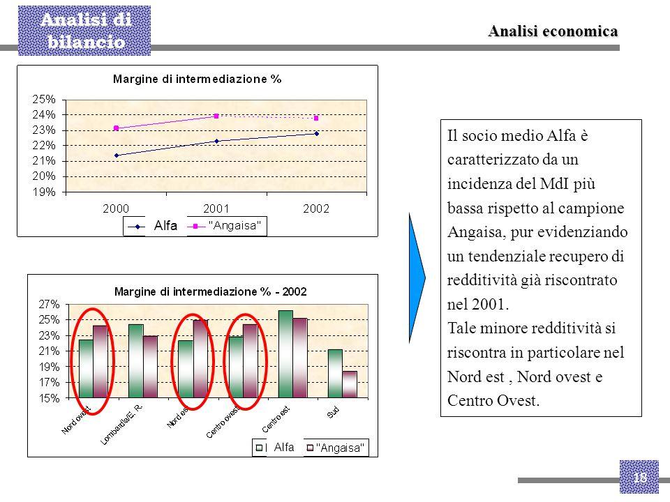 Analisi di bilancio 18 Il socio medio Alfa è caratterizzato da un incidenza del MdI più bassa rispetto al campione Angaisa, pur evidenziando un tenden