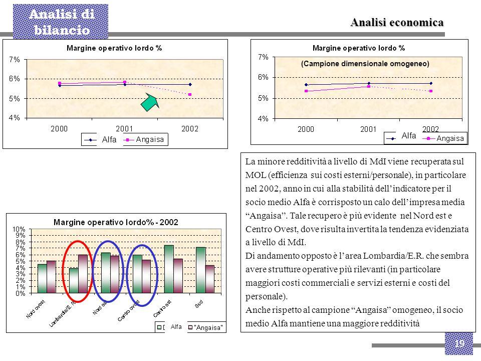 Analisi di bilancio 19 La minore redditività a livello di MdI viene recuperata sul MOL (efficienza sui costi esterni/personale), in particolare nel 20