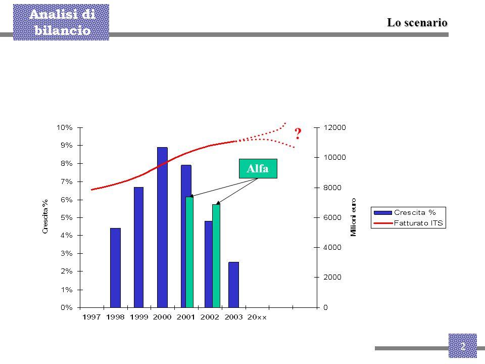 Analisi di bilancio 13 Le aree con la maggiore crescita del MdI% sono il Centro Ovest e la Lombardia/E.R., quest'ultima con le maggiori percentuali di incidenza (oltre il Centro est).