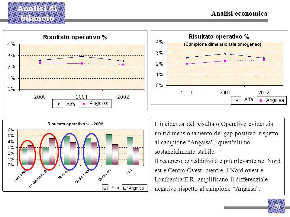 """Analisi di bilancio 20 L'incidenza del Risultato Operativo evidenzia un ridimensionamento del gap positivo rispetto al campione """"Angaisa"""", quest'ultim"""