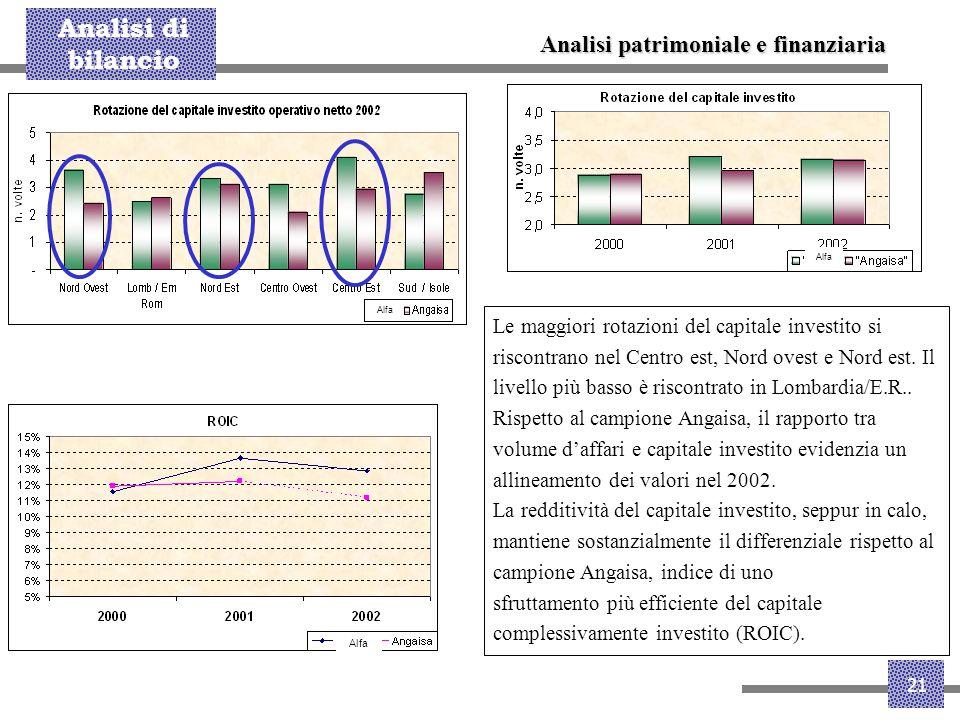 Analisi di bilancio 21 Analisi patrimoniale e finanziaria Le maggiori rotazioni del capitale investito si riscontrano nel Centro est, Nord ovest e Nor