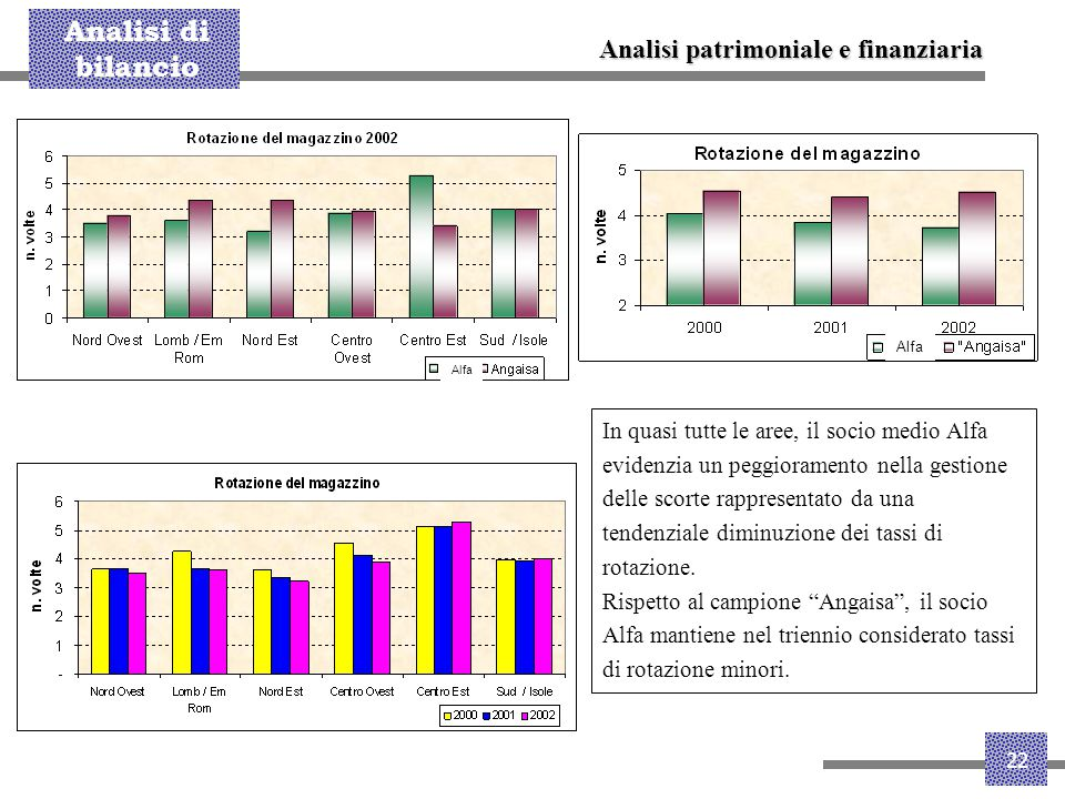 Analisi di bilancio 22 Analisi patrimoniale e finanziaria In quasi tutte le aree, il socio medio Alfa evidenzia un peggioramento nella gestione delle