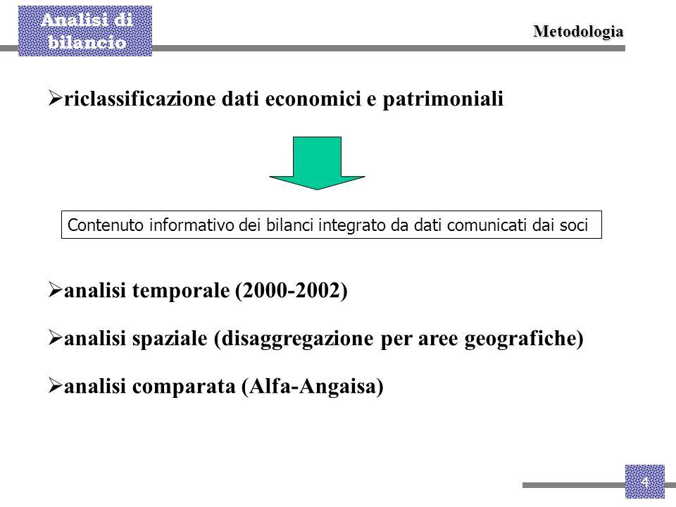 Analisi di bilancio 4  riclassificazione dati economici e patrimoniali Metodologia Contenuto informativo dei bilanci integrato da dati comunicati dai