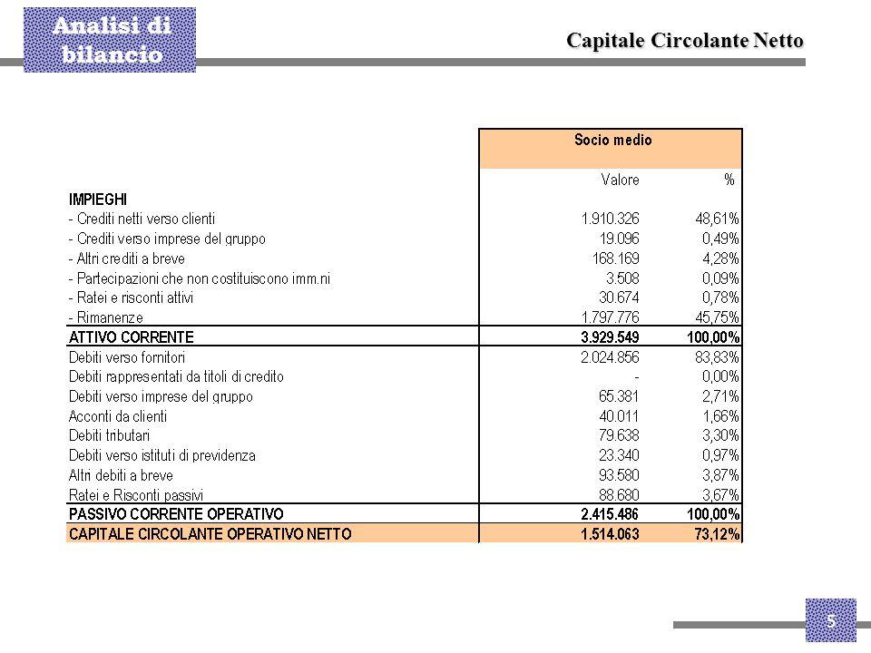 Analisi di bilancio 6 Capitale Fisso Netto