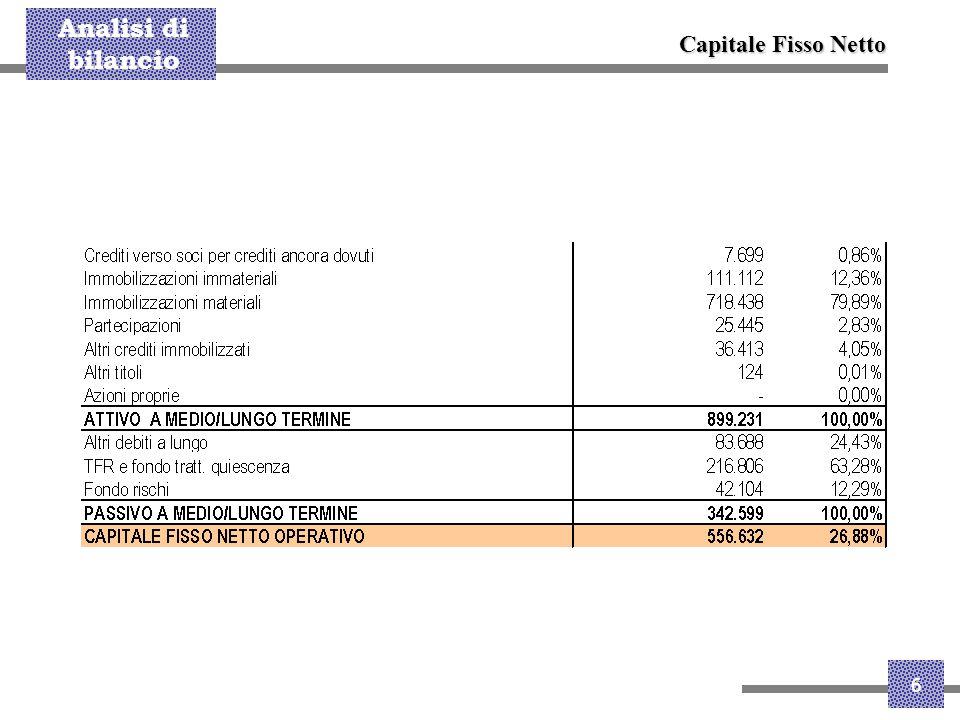 Analisi di bilancio 7 Fonti di finanziamento