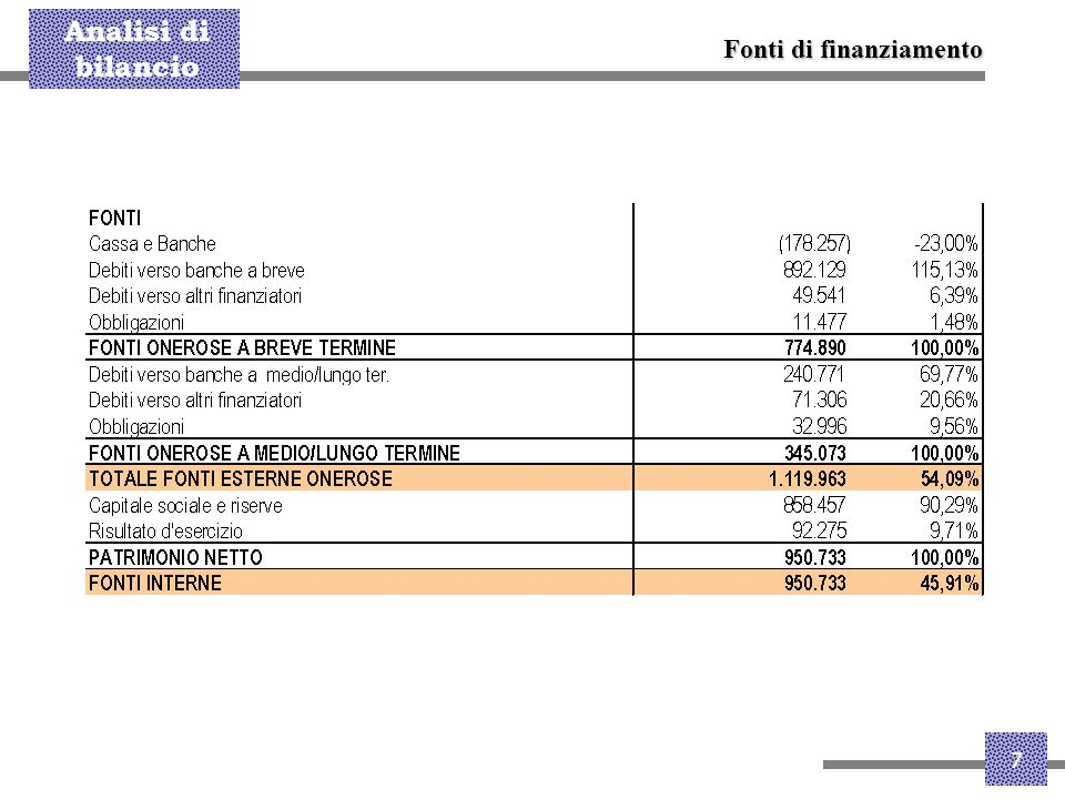 Analisi di bilancio 8 Conto economico