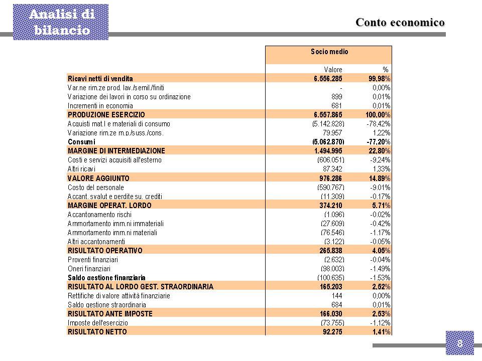 Analisi di bilancio 19 La minore redditività a livello di MdI viene recuperata sul MOL (efficienza sui costi esterni/personale), in particolare nel 2002, anno in cui alla stabilità dell'indicatore per il socio medio Alfa è corrisposto un calo dell'impresa media Angaisa .