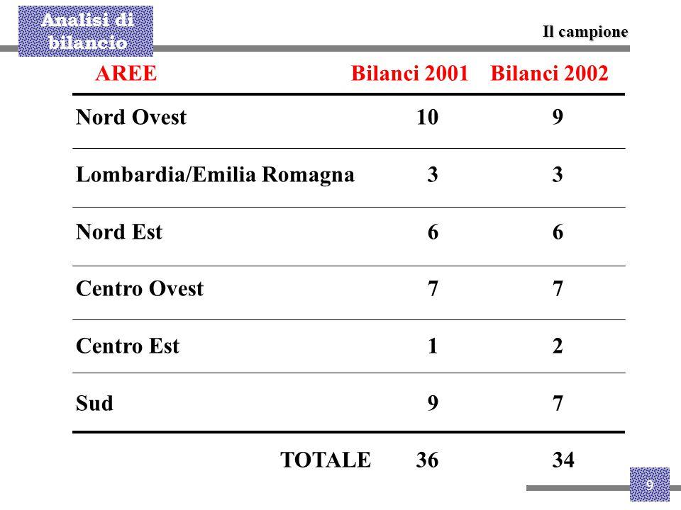 Analisi di bilancio 9 Il campione AREE Nord Ovest109 Lombardia/Emilia Romagna 33 Nord Est 66 Centro Ovest 77 Centro Est 12 Sud 97 TOTALE3634 Bilanci 2
