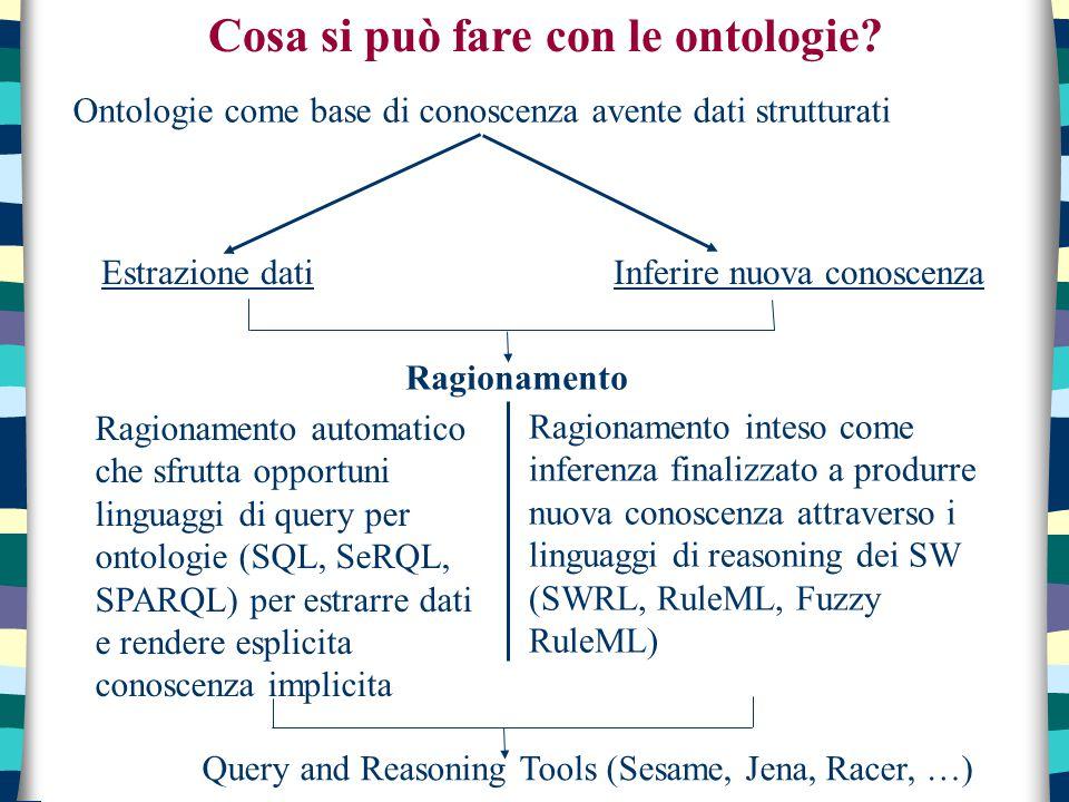 Ontologie come base di conoscenza avente dati strutturati Cosa si può fare con le ontologie? Estrazione datiInferire nuova conoscenza Ragionamento Rag