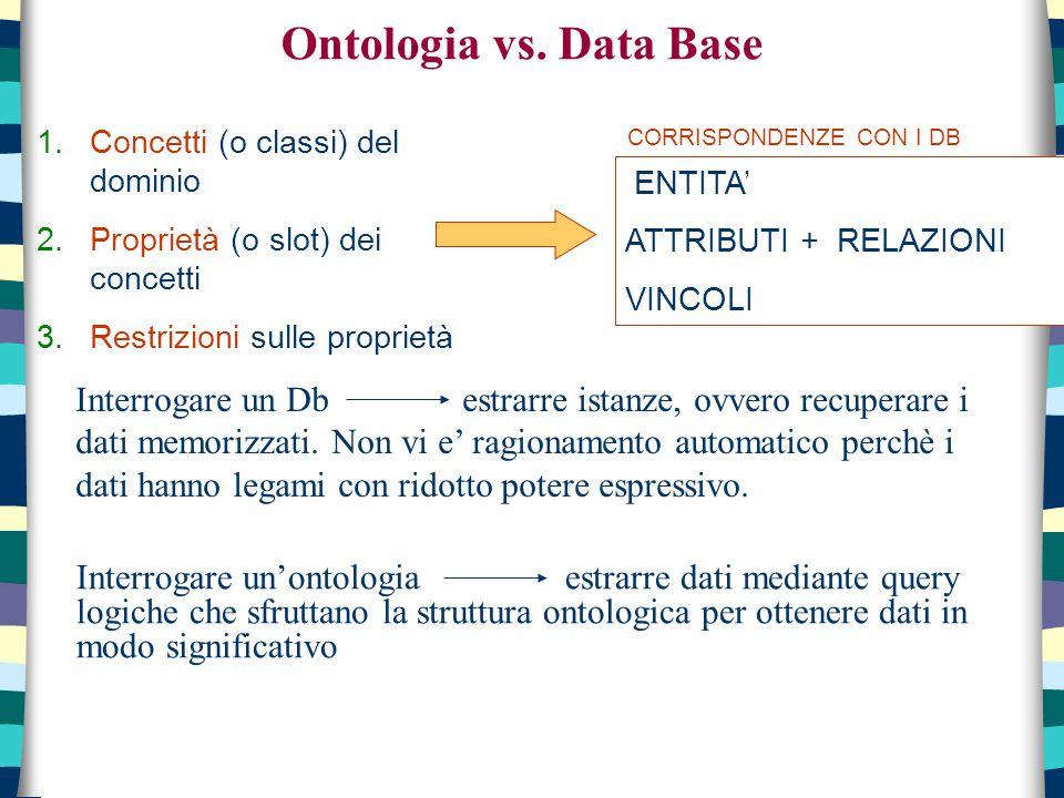 Ontologia vs. Data Base 1.Concetti (o classi) del dominio 2.Proprietà (o slot) dei concetti 3.Restrizioni sulle proprietà ENTITA' ATTRIBUTI + RELAZION