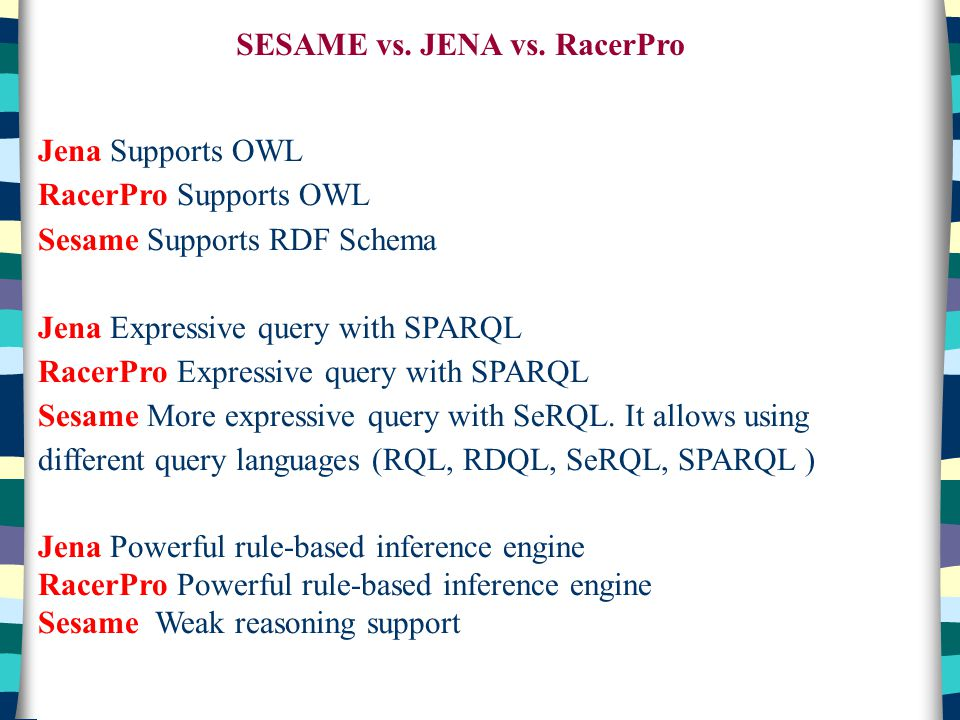 SESAME vs. JENA vs. RacerPro Jena Supports OWL RacerPro Supports OWL Sesame Supports RDF Schema Jena Expressive query with SPARQL RacerPro Expressive