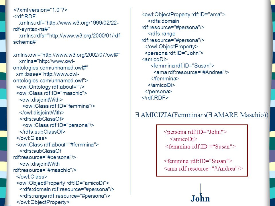 <rdf:RDF xmlns:rdf= http://www.w3.org/1999/02/22- rdf-syntax-ns# xmlns:rdfs= http://www.w3.org/2000/01/rdf- schema# xmlns:owl= http://www.w3.org/2002/07/owl# xmlns= http://www.owl- ontologies.com/unnamed.owl# xml:base= http://www.owl- ontologies.com/unnamed.owl >  AMICIZIA(Femmina  (  AMARE Maschio)) John
