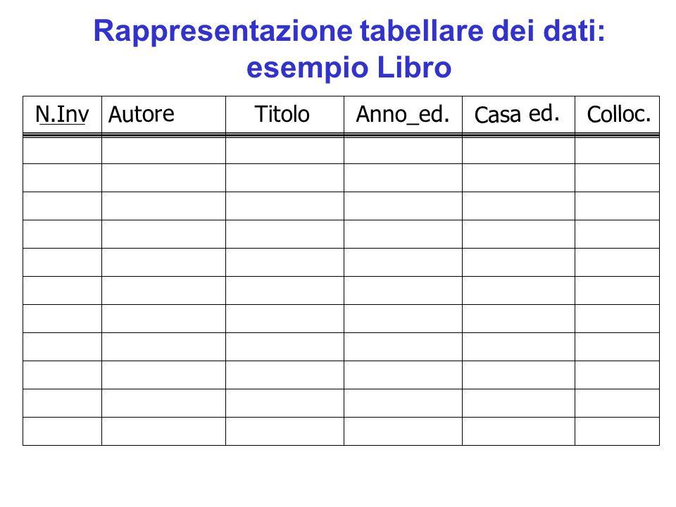 Rappresentazione tabellare dei dati: esempio Libro N.Inv Autore Titolo Anno_ed. Casa ed. Colloc.