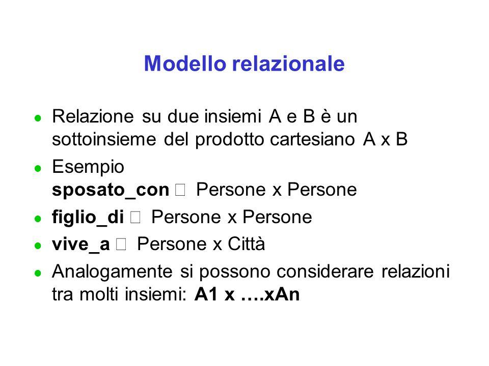Modello relazionale l Relazione su due insiemi A e B è un sottoinsieme del prodotto cartesiano A x B Esempio sposato_con  Persone x Persone figlio_di  Persone x Persone vive_a  Persone x Città l Analogamente si possono considerare relazioni tra molti insiemi: A1 x ….xAn