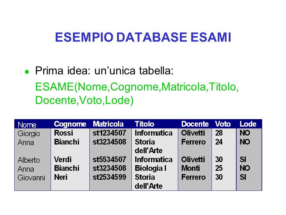 ESEMPIO DATABASE ESAMI l Prima idea: un'unica tabella: ESAME(Nome,Cognome,Matricola,Titolo, Docente,Voto,Lode)
