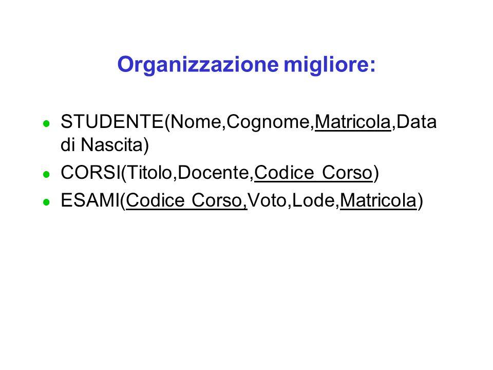 Organizzazione migliore: l STUDENTE(Nome,Cognome,Matricola,Data di Nascita) l CORSI(Titolo,Docente,Codice Corso) l ESAMI(Codice Corso,Voto,Lode,Matricola)