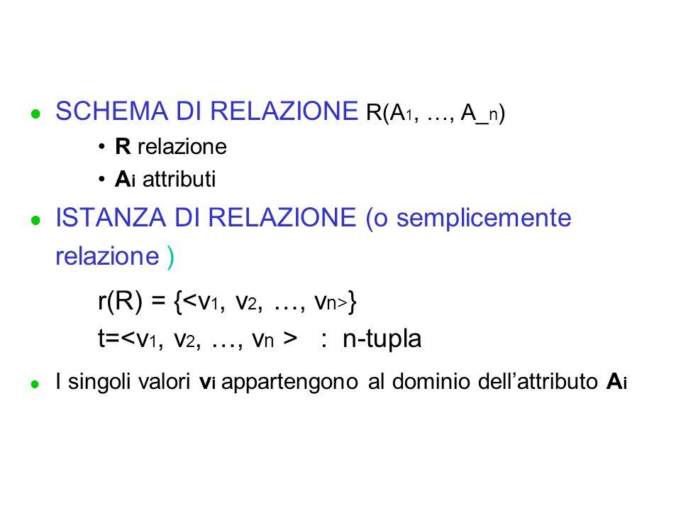 l SCHEMA DI RELAZIONE R(A 1, …, A_ n ) R relazione A i attributi l ISTANZA DI RELAZIONE (o semplicemente relazione) r(R) = { } t= : n-tupla l I singoli valori v i appartengono al dominio dell'attributo A i