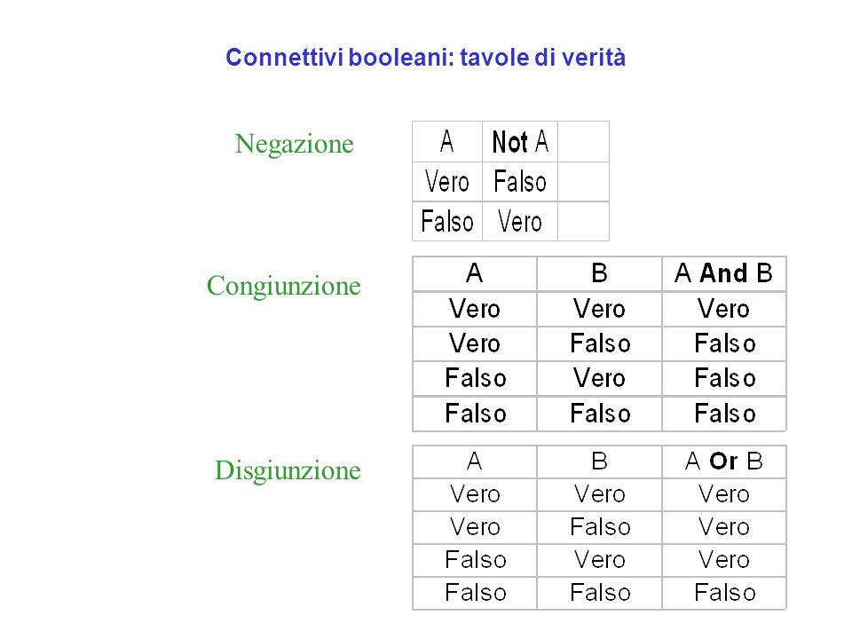 Connettivi booleani: tavole di verità Negazione Congiunzione Disgiunzione