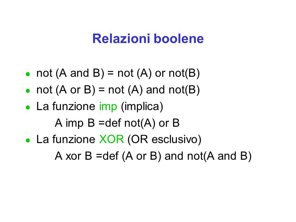 Relazioni boolene l not (A and B) = not (A) or not(B) l not (A or B) = not (A) and not(B) l La funzione imp (implica) A imp B =def not(A) or B l La funzione XOR (OR esclusivo) A xor B =def (A or B) and not(A and B)