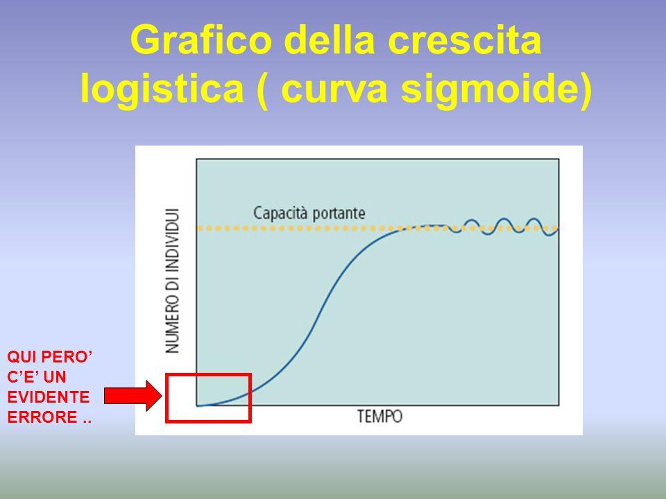 Grafico della crescita logistica ( curva sigmoide) QUI PERO' C'E' UN EVIDENTE ERRORE..