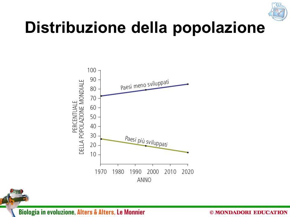 Distribuzione della popolazione