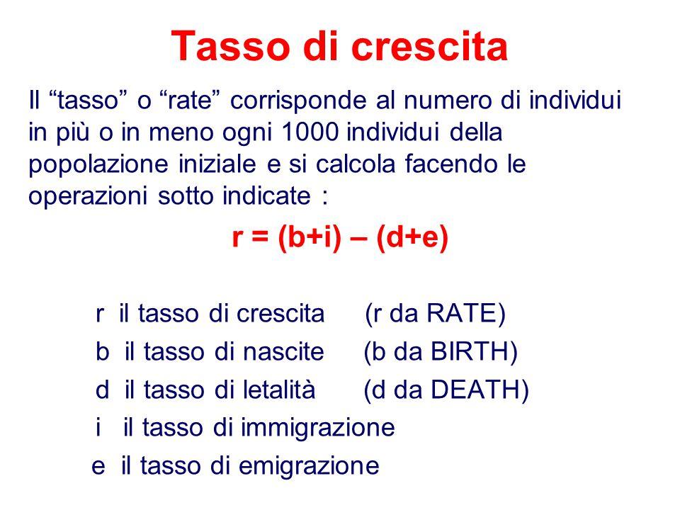 """Tasso di crescita Il """"tasso"""" o """"rate"""" corrisponde al numero di individui in più o in meno ogni 1000 individui della popolazione iniziale e si calcola"""