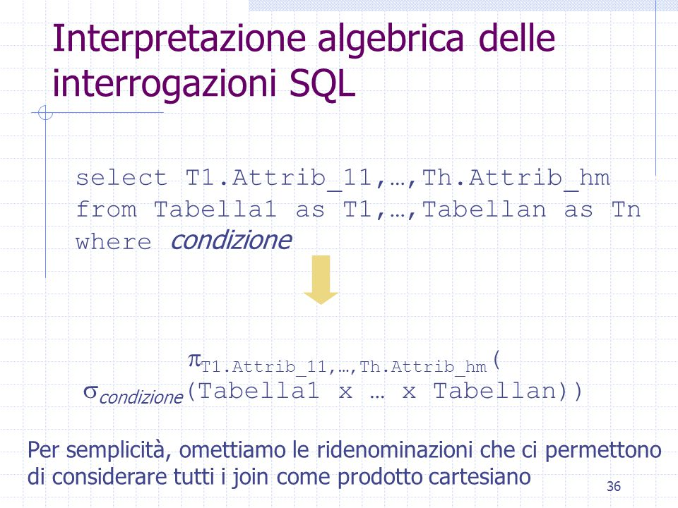 36 Interpretazione algebrica delle interrogazioni SQL select T1.Attrib_11,…,Th.Attrib_hm from Tabella1 as T1,…,Tabellan as Tn where condizione  T1.At