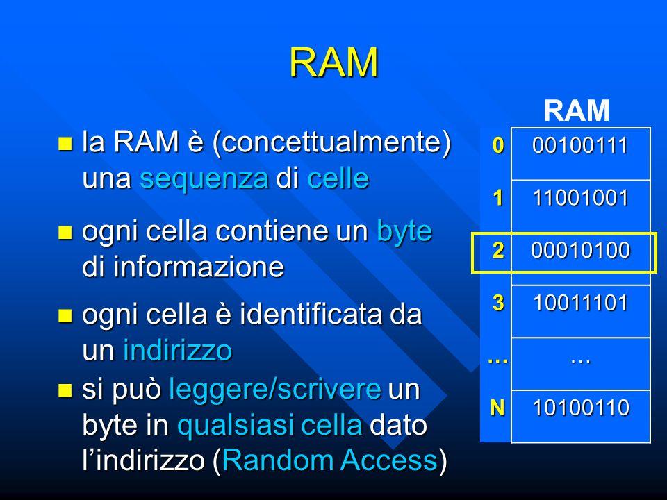 RAM la RAM è (concettualmente) una sequenza di celle la RAM è (concettualmente) una sequenza di celle RAM ogni cella contiene un byte di informazione ogni cella contiene un byte di informazione ogni cella è identificata da un indirizzo ogni cella è identificata da un indirizzo 000100111 111001001 200010100 310011101 …… N10100110 si può leggere/scrivere un byte in qualsiasi cella dato l'indirizzo (Random Access) si può leggere/scrivere un byte in qualsiasi cella dato l'indirizzo (Random Access)