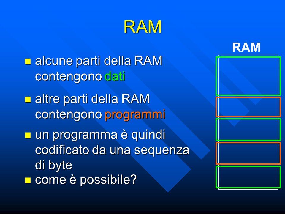 RAM alcune parti della RAM contengono dati alcune parti della RAM contengono dati RAM un programma è quindi codificato da una sequenza di byte un programma è quindi codificato da una sequenza di byte altre parti della RAM contengono programmi altre parti della RAM contengono programmi come è possibile.