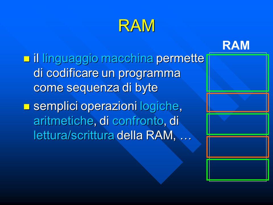 RAM il linguaggio macchina permette di codificare un programma come sequenza di byte il linguaggio macchina permette di codificare un programma come sequenza di byte RAM semplici operazioni logiche, aritmetiche, di confronto, di lettura/scrittura della RAM, … semplici operazioni logiche, aritmetiche, di confronto, di lettura/scrittura della RAM, …