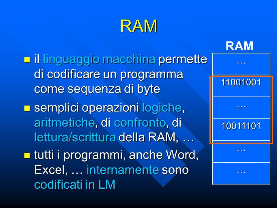 RAM il linguaggio macchina permette di codificare un programma come sequenza di byte il linguaggio macchina permette di codificare un programma come sequenza di byte RAM semplici operazioni logiche, aritmetiche, di confronto, di lettura/scrittura della RAM, … semplici operazioni logiche, aritmetiche, di confronto, di lettura/scrittura della RAM, … … 11001001 … 10011101 … … tutti i programmi, anche Word, Excel, … internamente sono codificati in LM tutti i programmi, anche Word, Excel, … internamente sono codificati in LM