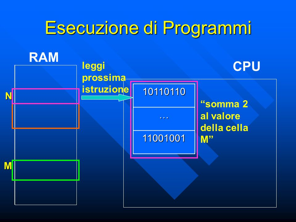 N M Esecuzione di Programmi CPU RAM10110110… 11001001 somma 2 al valore della cella M leggi prossima istruzione
