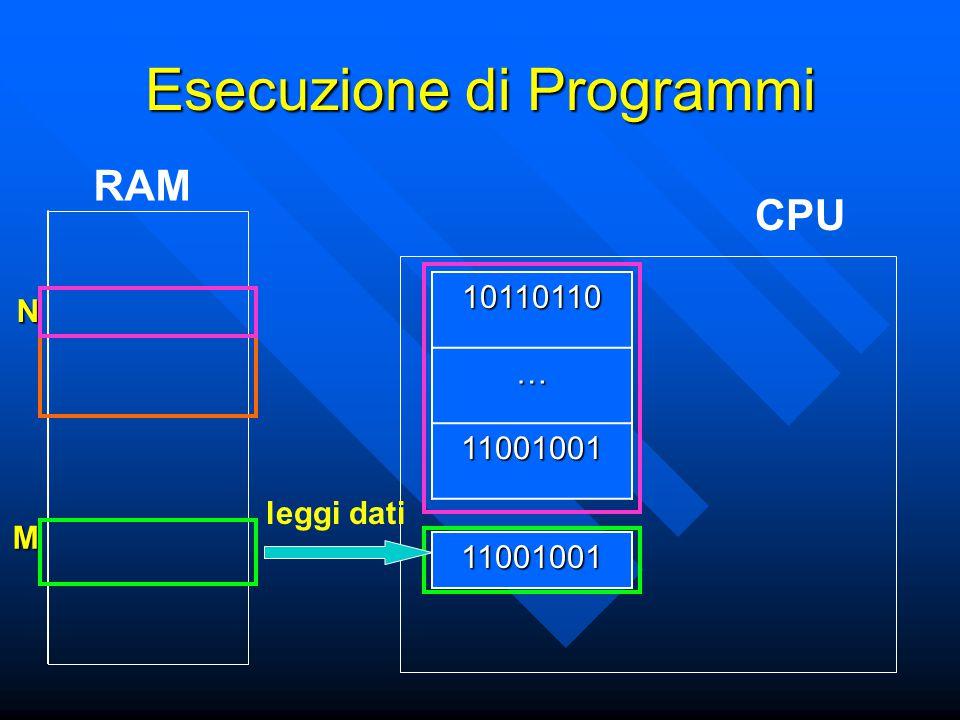 N M Esecuzione di Programmi CPU RAM11001001 10110110… 11001001 leggi dati