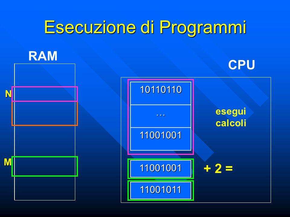 N M Esecuzione di Programmi CPU RAM11001001 10110110… 11001001 + 2 =11001011 esegui calcoli