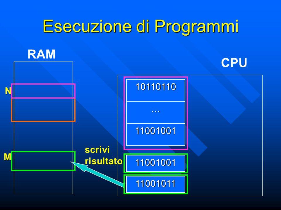 N M Esecuzione di Programmi CPU RAM11001001 10110110… 11001001 11001011 scrivi risultato