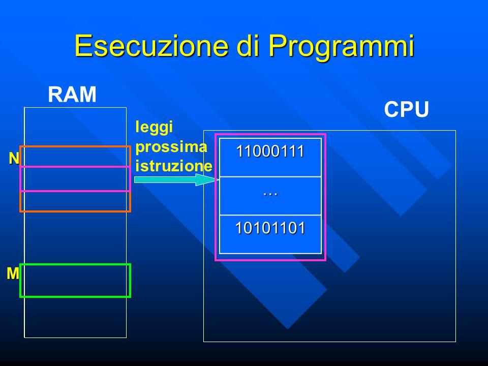 N M Esecuzione di Programmi CPU RAM11000111… 10101101 leggi prossima istruzione