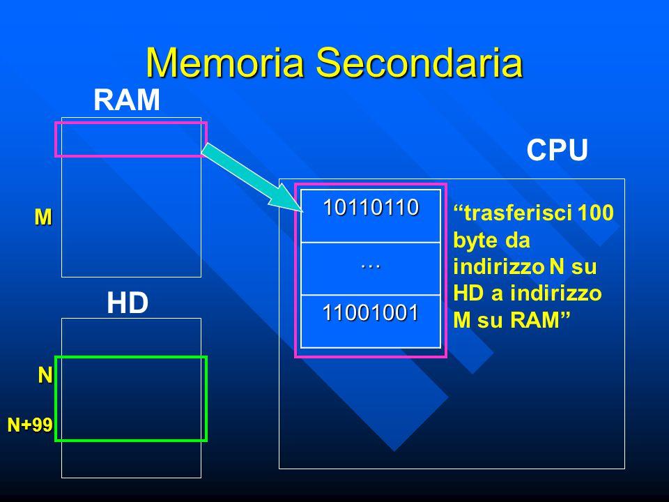 CPU RAM Memoria Secondaria HD 10110110 … 11001001 trasferisci 100 byte da indirizzo N su HD a indirizzo M su RAM M N N+99