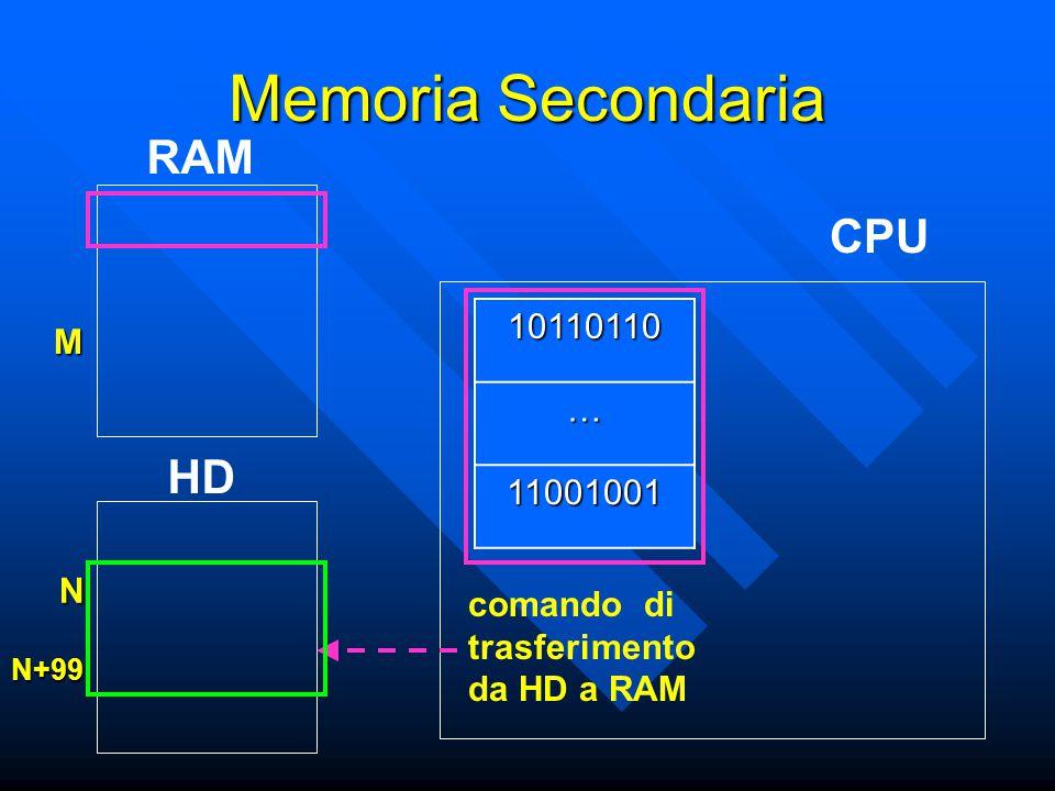 CPU RAM Memoria Secondaria HD 10110110 … 11001001 comando di trasferimento da HD a RAM M N N+99
